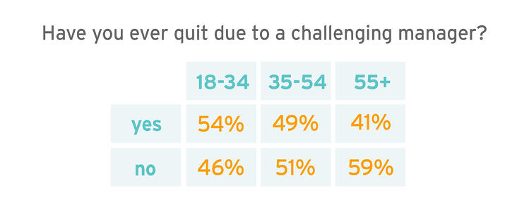40 percent of employees quit 2-02