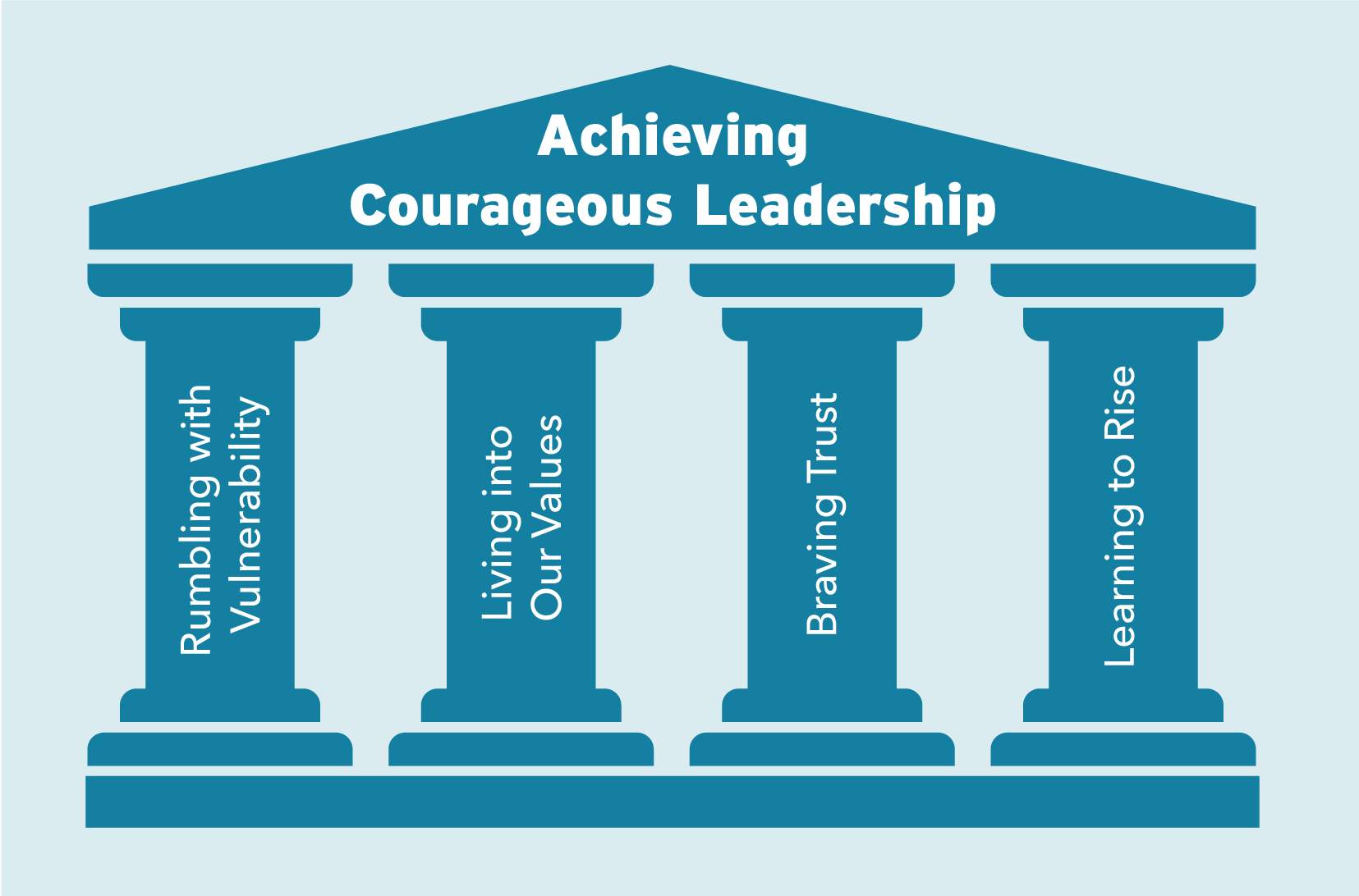 Achieving Courageous Leadership Pillars-02